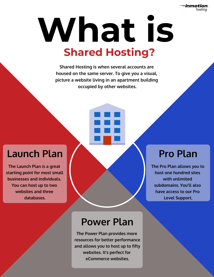 Dedicated Shared Hosting Plan