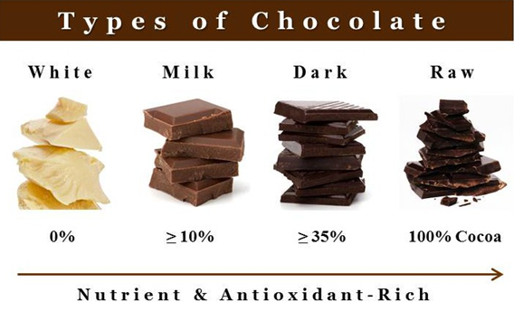 Chocolate_Health_Benefits_Pic